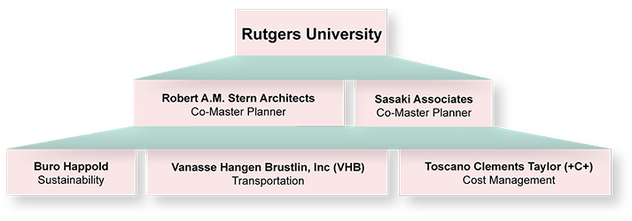 Master Plan Consultant Team chart